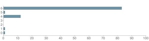 Chart?cht=bhs&chs=500x140&chbh=10&chco=6f92a3&chxt=x,y&chd=t:83,1,12,0,0,1,1&chm=t+83%,333333,0,0,10 t+1%,333333,0,1,10 t+12%,333333,0,2,10 t+0%,333333,0,3,10 t+0%,333333,0,4,10 t+1%,333333,0,5,10 t+1%,333333,0,6,10&chxl=1: other indian hawaiian asian hispanic black white